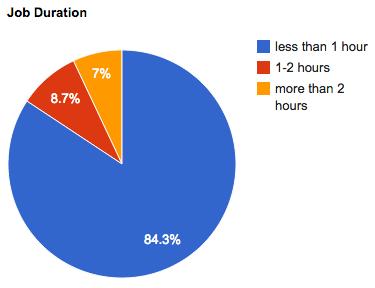 2011 feb job duration
