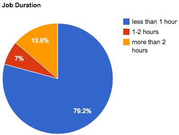 2012-oct-job-duration
