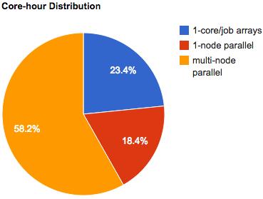 april 2011 core hour distribution
