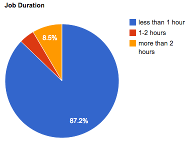 april-2012-job-duration