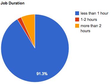 aug-2011-job-duration