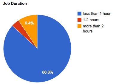 aug-2012-job-duration