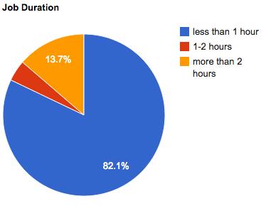 dec-2012-job-duration