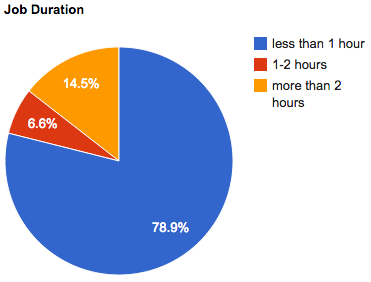jan-2012-job-duration