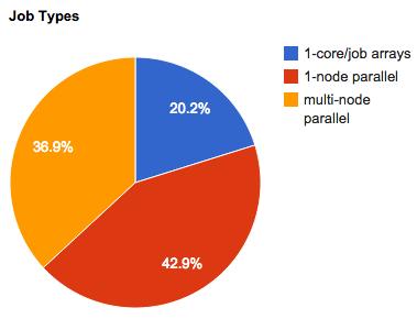 jan-2014-job-types