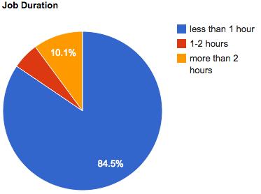 july-2011-job-duration