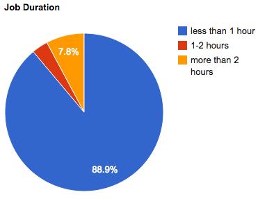 june-2011-job-duration