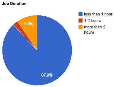 june-2012-job-durations