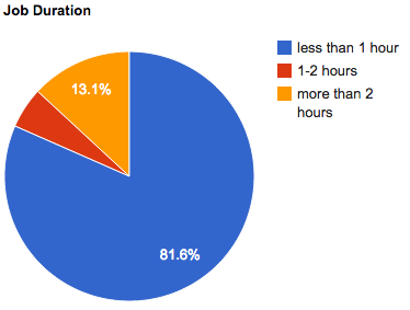 march 2011 job duration
