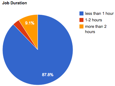 march-2012-job-duration
