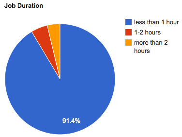 march-2014-job-duration