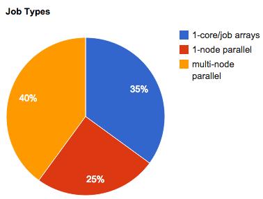 march-2014-job-types