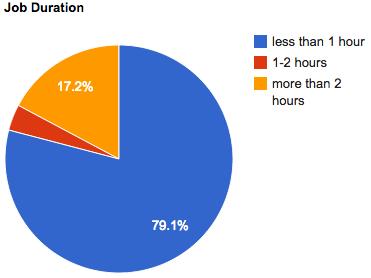 may-2011-job-duration