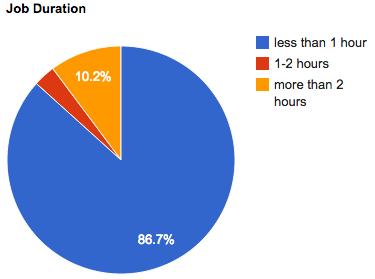 may-2012-job-duration