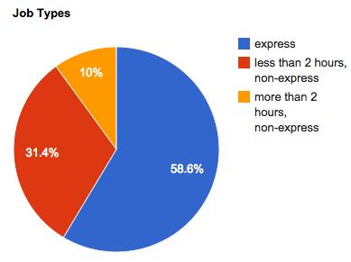 nov-2012-job-types