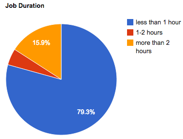 oct-2011-job-duration