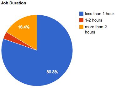 sept-2011-job-duration