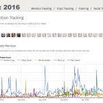 Viz 2016 Mention Tracking
